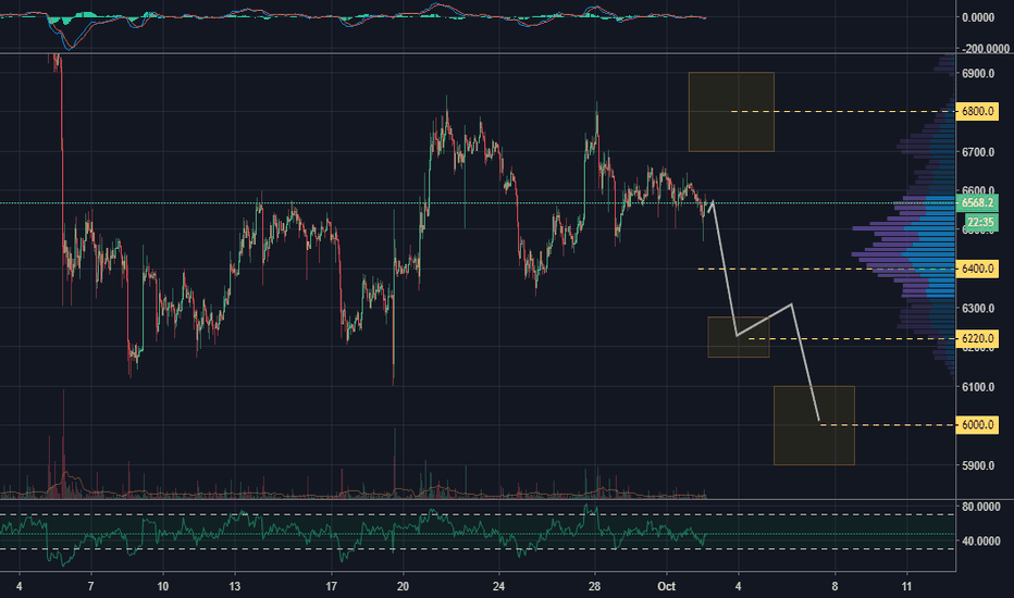 BTCUSD: BTC at breaking point, fast movement may come soon (likely Drop)
