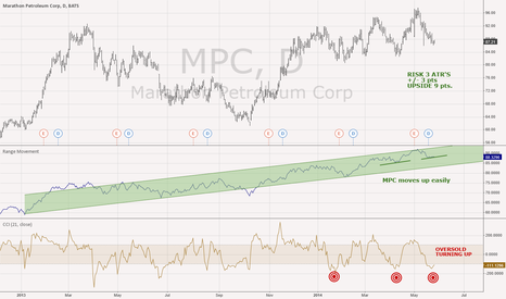 MPC: Marathon Petroleum MPC Daily (owns Hess Stations now) oversold