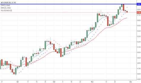 USOIL: Crude (USOIL) disparando venda pelo HiLo