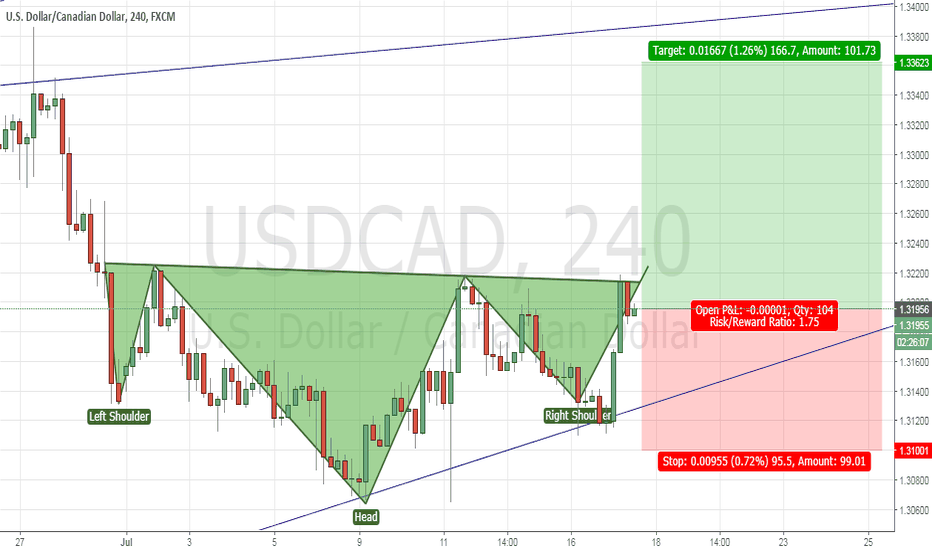 USDCAD: USDCAD - H&S pattern