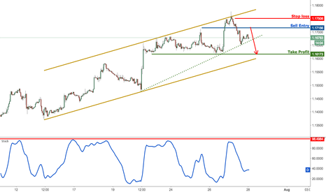 EURUSD: EURUSD dropping perfectly towards profit target, remain bearish