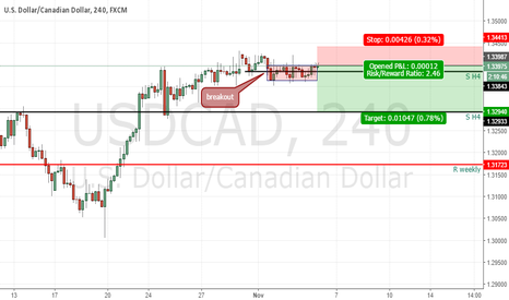 USDCAD: instant sell USDCAD