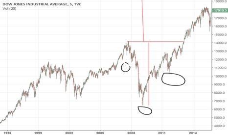 DJI: Ecco quali sono i target long sul Dow Jones