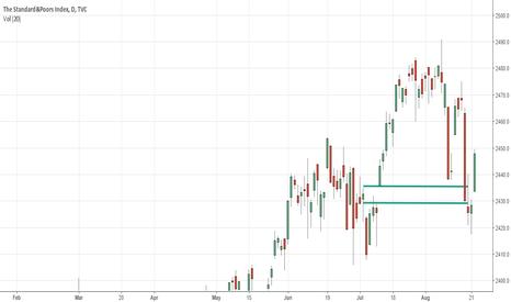 SPX: $SPX Ready To Roar Higher, End of Volatility