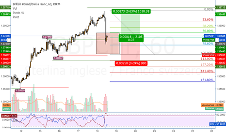 GBPCHF: GBPCHF Trend Continuation rialzista su H1