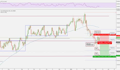 EURJPY: planning to short EURJPY