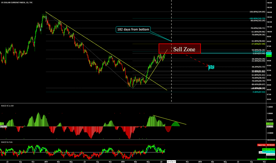 DXY: Long term outlook: DOLLAR INDEX-DXY