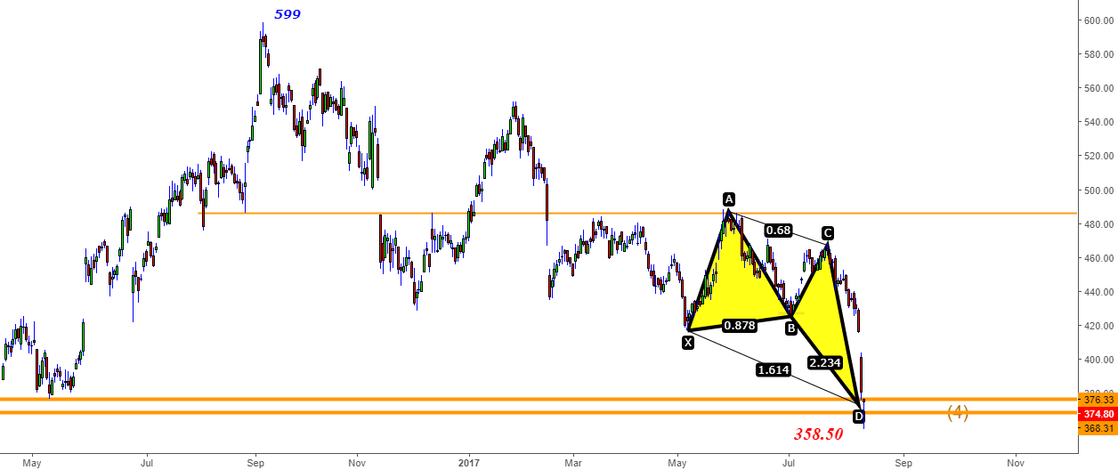TataMotors - Bullish Harmonic @360-370 Zone