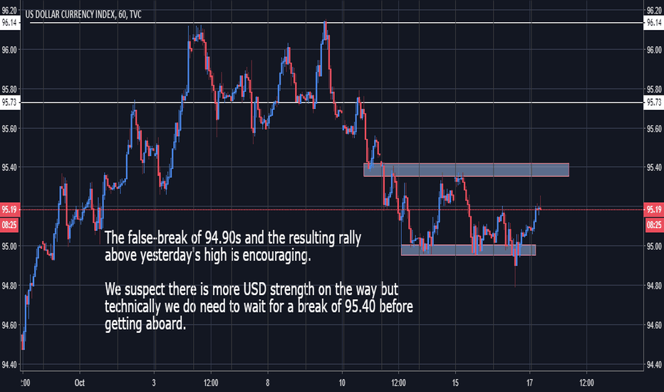 DXY: DXY - Signs of Strength After False Break