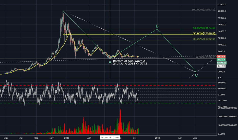 XBTUSD: Simplified BTC Chart, June 2017 to June 2019