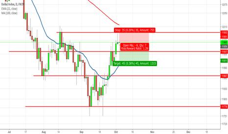 USDOLLAR: Pinbar under resistance short Dollar index