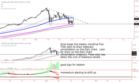 YM1!: Look for the long play breakout