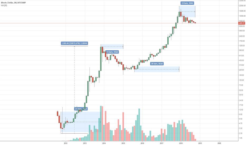 BTCUSD: Bitcoin Fundamental analysis