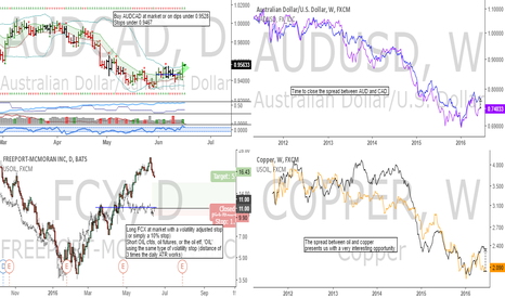 COPPER: AUDCAD: Interesting spread between copper and oil