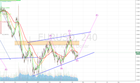 EURUSD: EUR wave E in the making?