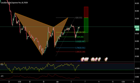 CADJPY: AN ADVANCED, BEARISH GARTLEY