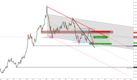 USDCAD: USDCAD: Commodities, Channels and Economics; Oh My!