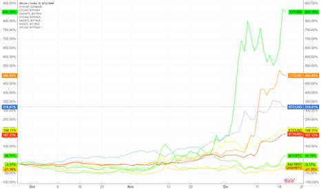 BTCUSD: Top Crypto %