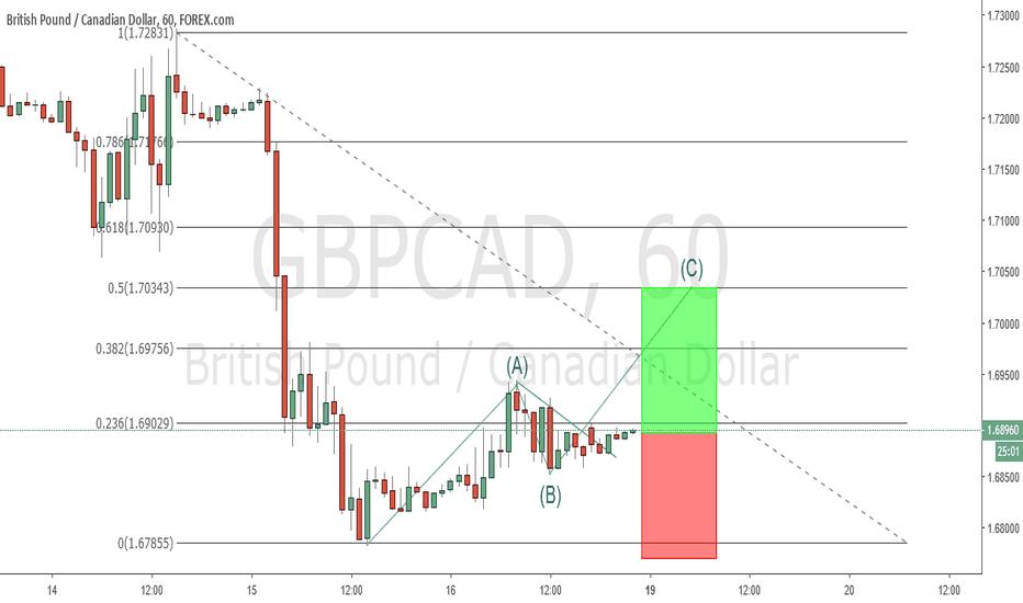 GBPCAD: trade 6
