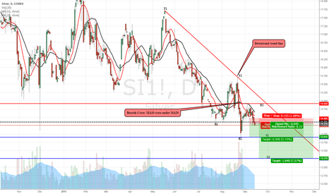 SI1!: SILVER: Moving downwards…