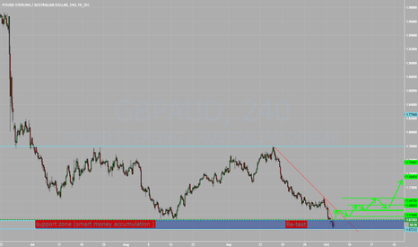 GBPAUD: Rebound Just Started