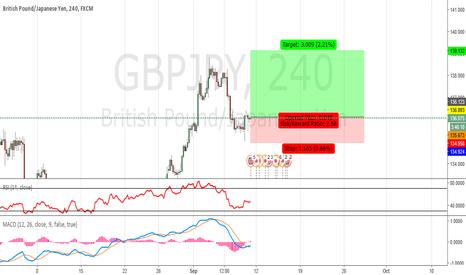 GBPJPY: GBP/JPY : 09/09/2016 - Buy
