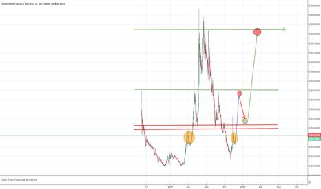 ETCBTC: Böyle bir grafik çizdim , hatalarımı gösterirseniz sevinirim.YTD