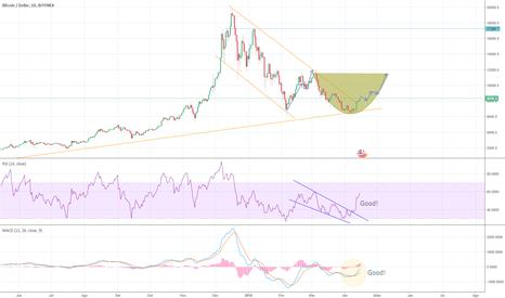 btcUSD: [15/04] Análise do BTC para os próximos dias. Vamos torcer