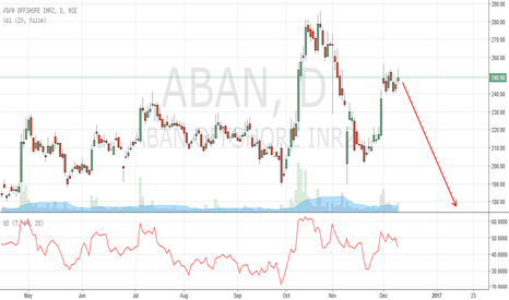 ABAN: Break 240 and Nosedive