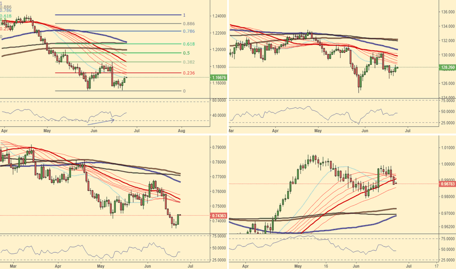 EURUSD: Weekly overview of foreign currencies