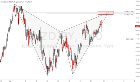 NZDJPY: NZDJPY: Huge Bearish Bat @ 75.65