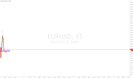 EURUSD: EURUSD INTRAHOUR LONG