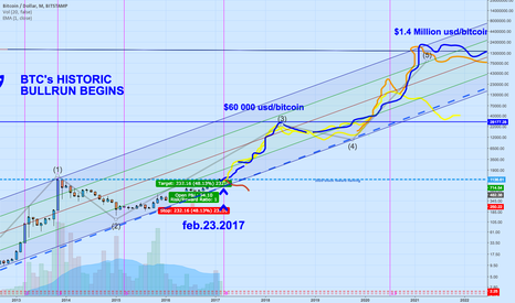 BTCUSD: The most epic bullrun in history. The Age of Bitcoin.
