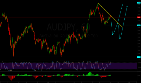 AUDJPY: Will this Happen ? ?