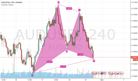 AUDUSD: Gartley Pattern