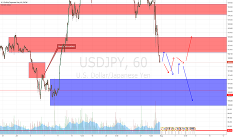 USDJPY: neutral example of USD JPY