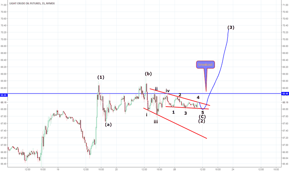 CLU2018: Crude oil Elliott waves forecast update