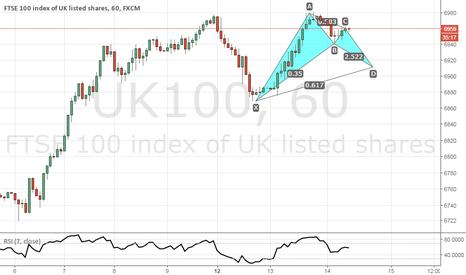 UK100: SHORT
