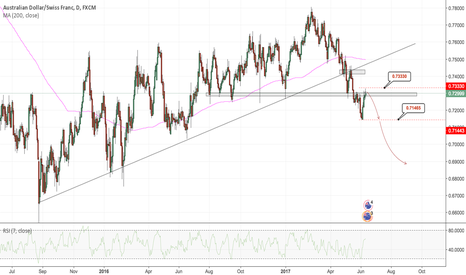 AUDCHF: AUDCHF - June/July/August - Technical Trade Opportunity