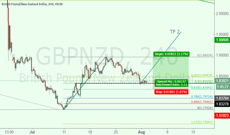 GBPNZD: GBPNZD Long Idea AB/CD, C on support
