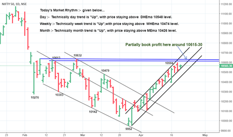 "NIFTY: UP, till prices stay above ""10507/10446"", targeting ""10672/10706"