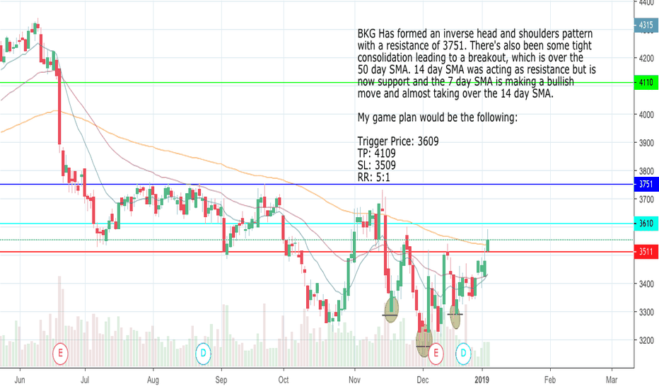 BKG: BKG Inverse Head & Shoulders Buy