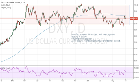 DXY: Bullish Dollar
