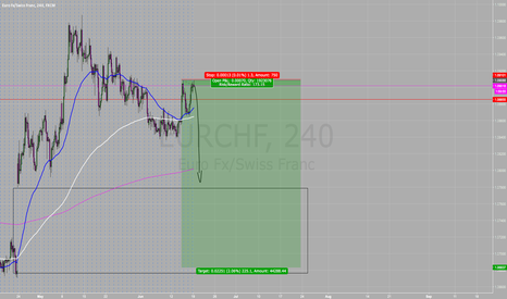 EURCHF: 1:173 RRR Sell EURCHF