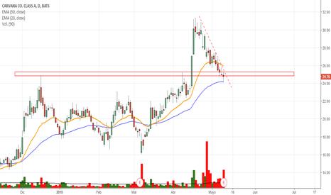 CVNA: Post earnings y posibilidad de compra!