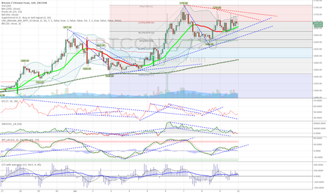BTCCNY: BTCCNY_2H spikes under pressure for continue up?. Triangle aboar