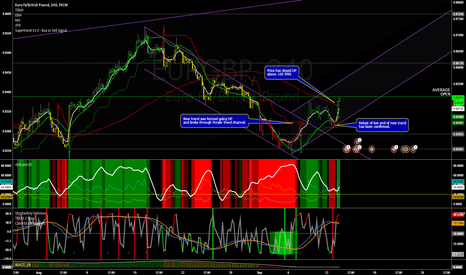 EURGBP: New UP Trend for Chunnel