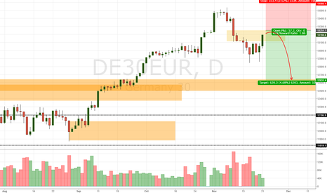 DE30EUR: Germany Dax DE30 Daily Update (21/11/17)