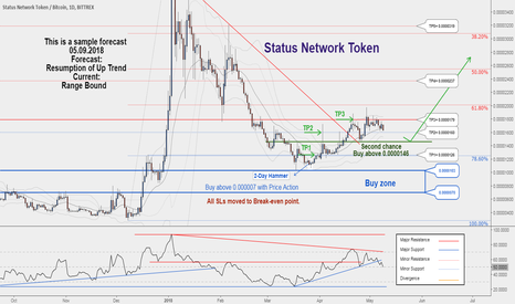 SNTBTC: A second chance to buy in SNTBTC..