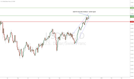 USDCHF: Important daily breakout ahead